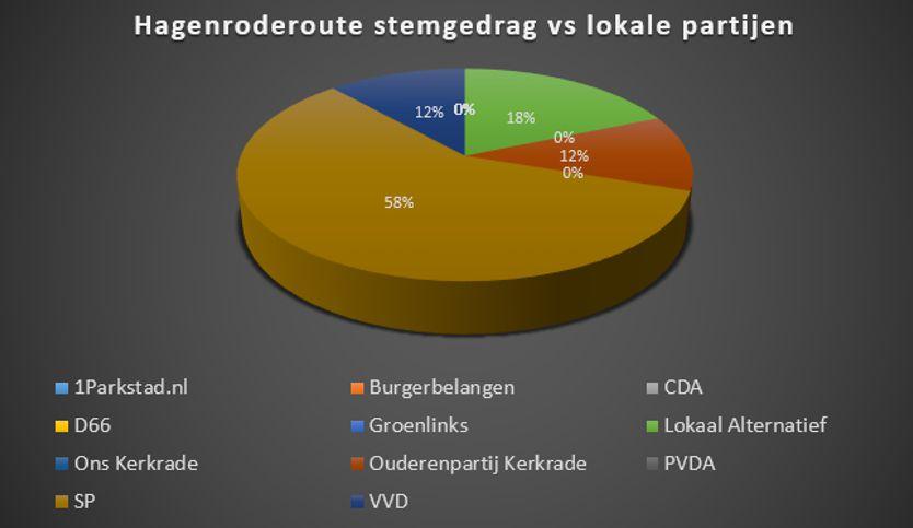 Stemgedrag vs lokale parijen